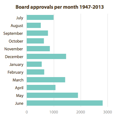 World Bank projects approved by month. From http://www.chezvoila.com/blog/datadive2